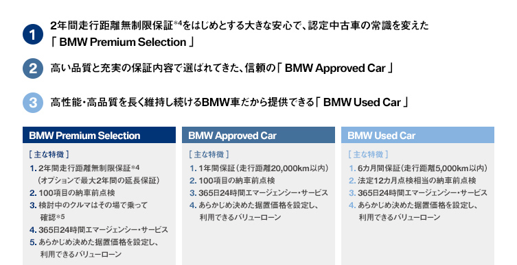 BMW Premium Selection / BMW Approved Car / BMW Used Car